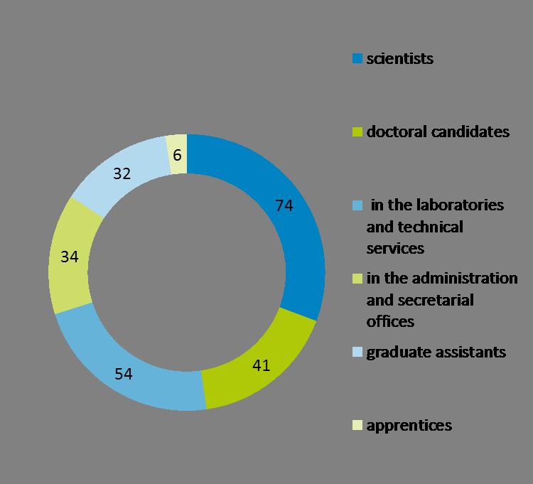 170710 Employees 2016
