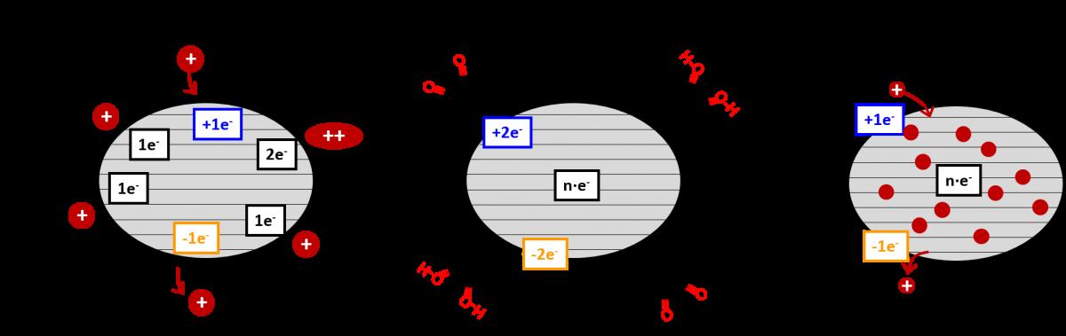 Abb. 2 Elektrochemische Energiespeichermechanismen
