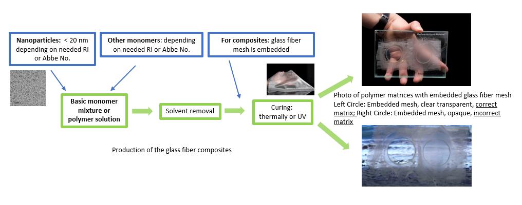Optical Materials 26