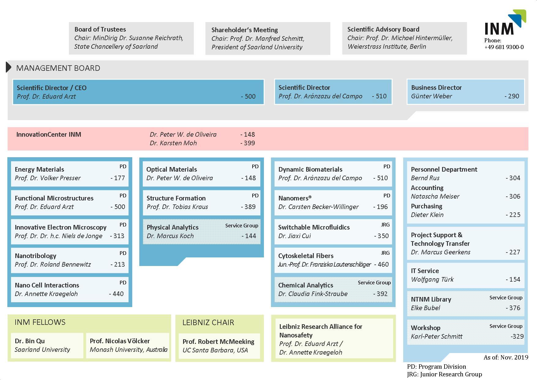 Organisation Chart 19