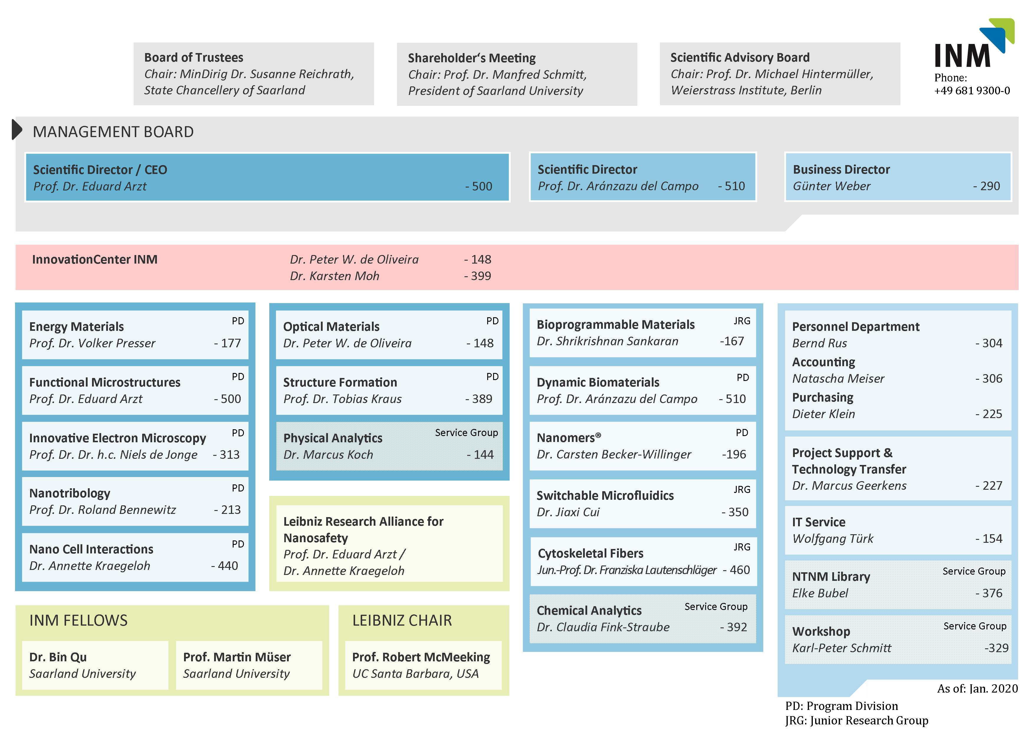 Organisation Chart 22