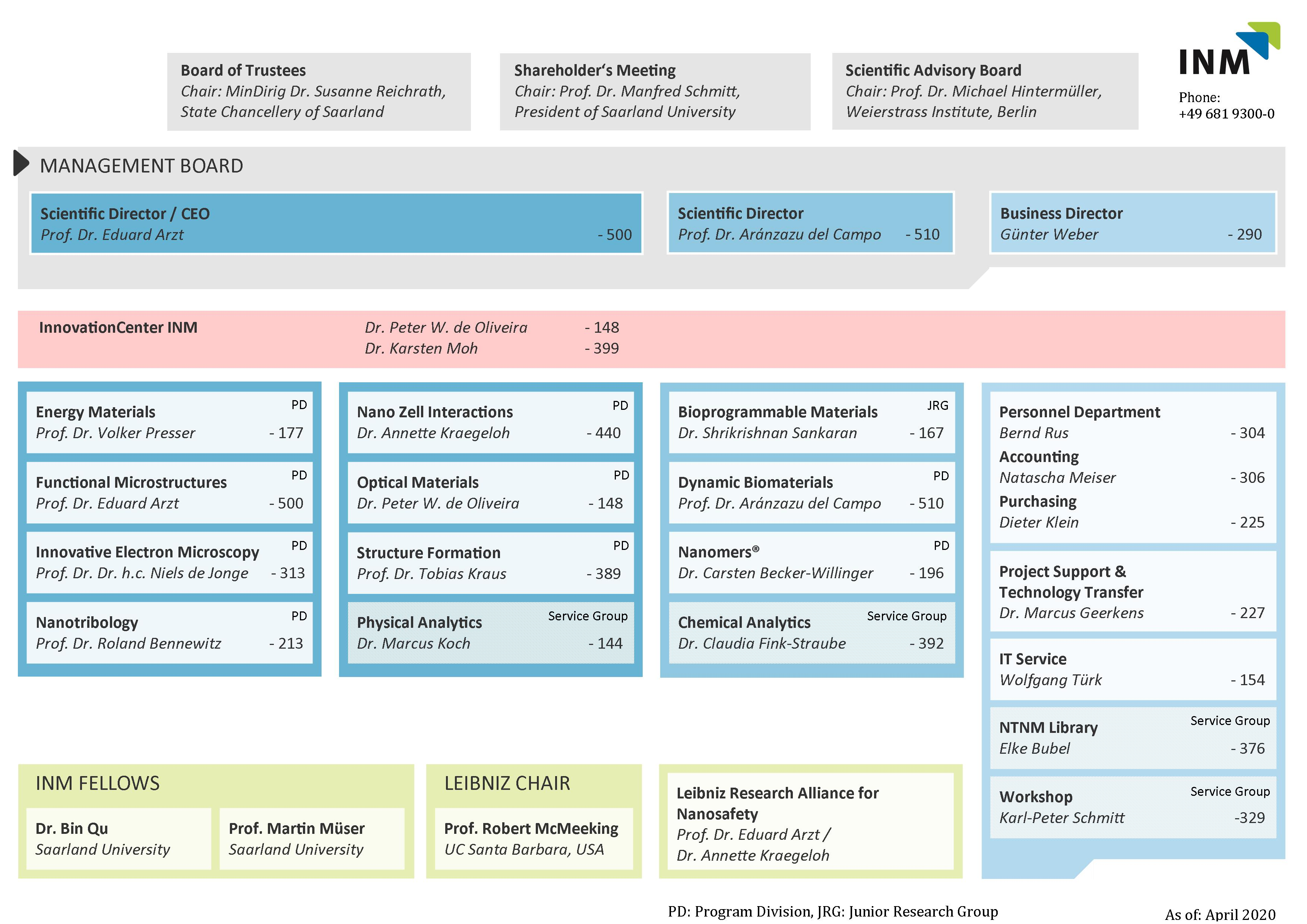 Organisation Chart 23