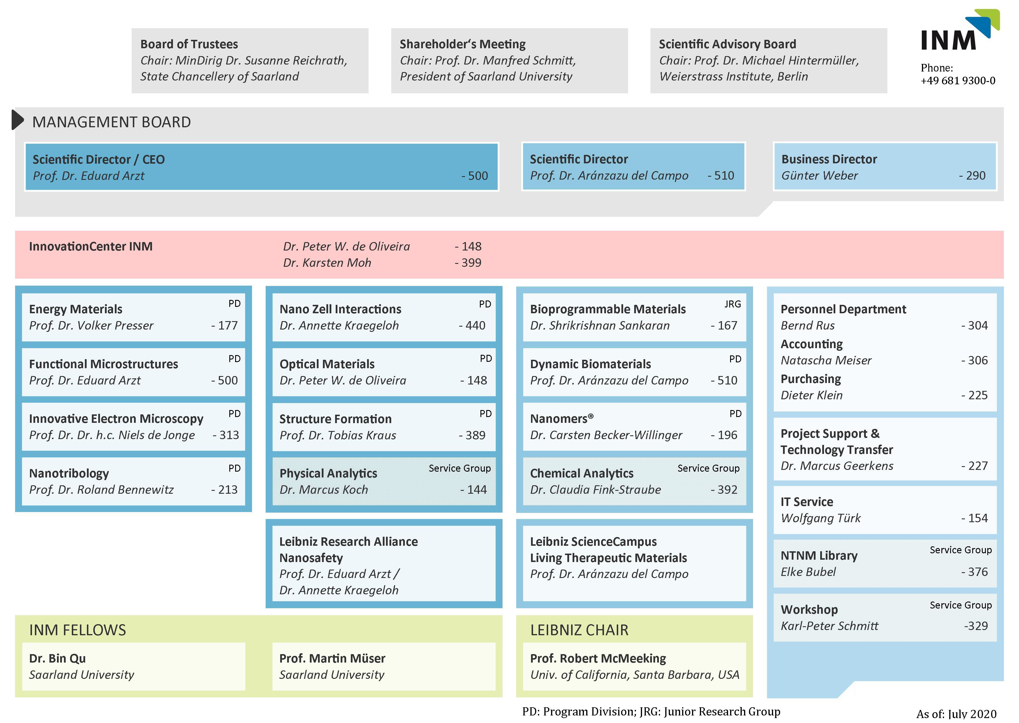Organisation Chart 25