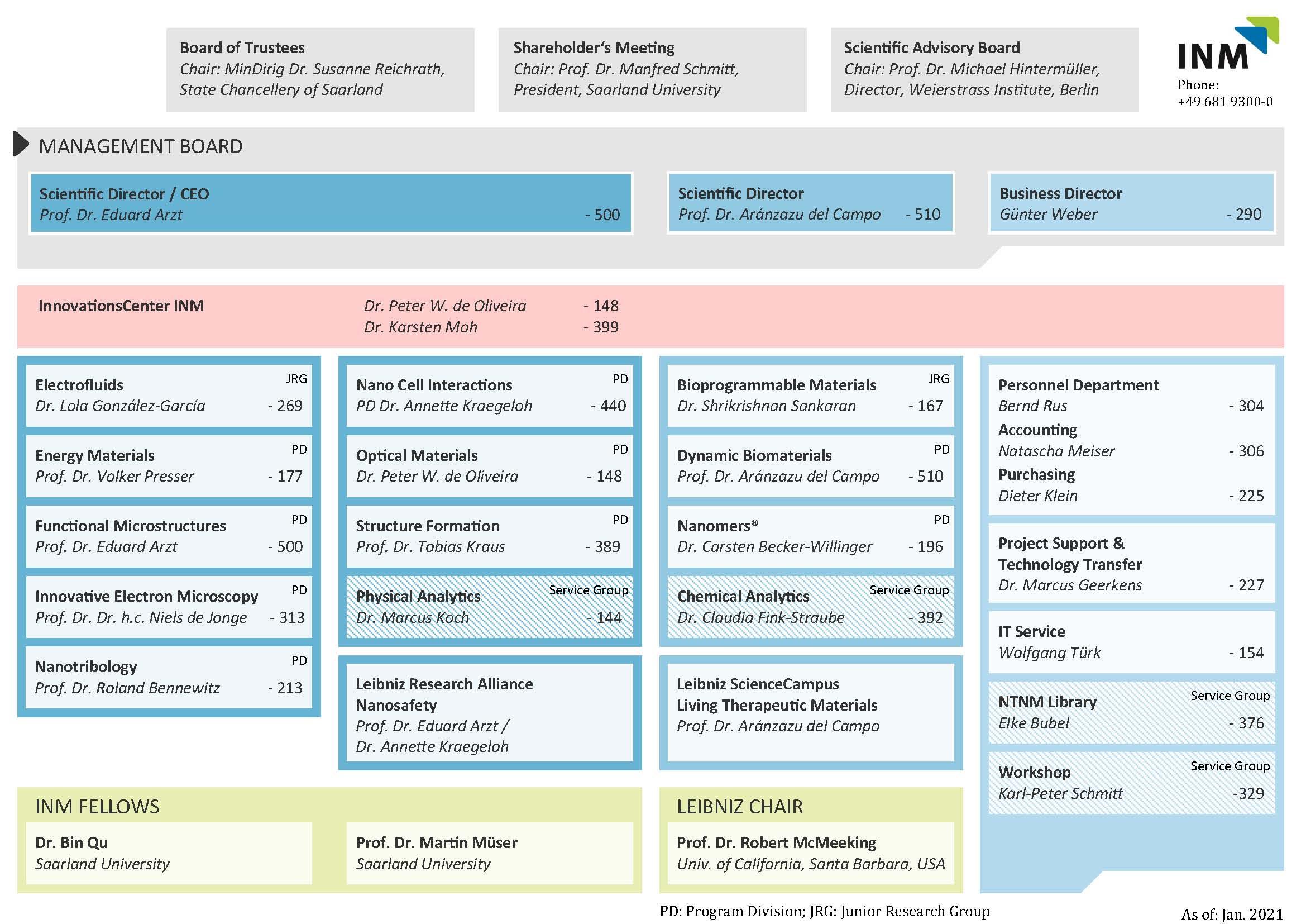 Organisation Chart 27